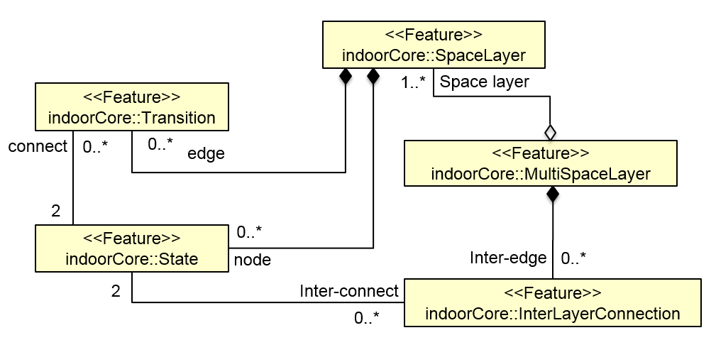 Figure 7 - Data Model for Multi-Layered Space Model