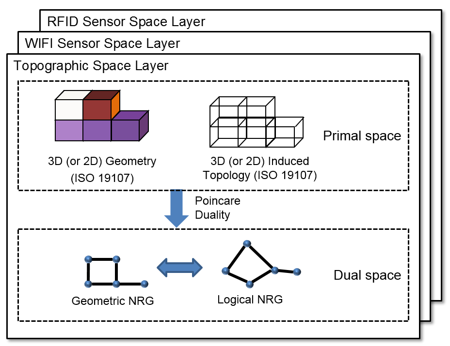 Figure 5 - Multi-Layered Space Model