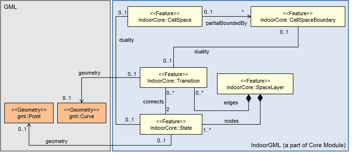 Figure 4 - Data Model for Structured Space Model