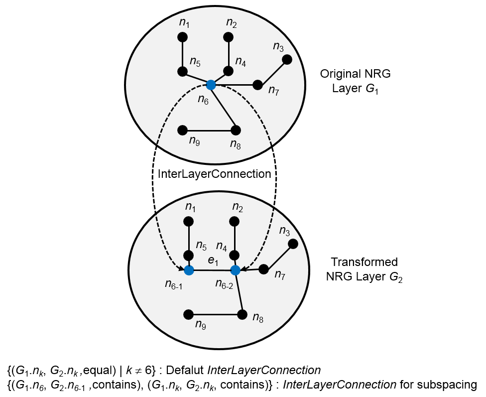 Figure 10 - Hierarchical Structure by Multi-Layered Space Model